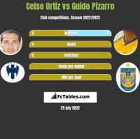 Celso Ortiz vs Guido Pizarro h2h player stats