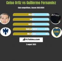 Celso Ortiz vs Guillermo Fernandez h2h player stats