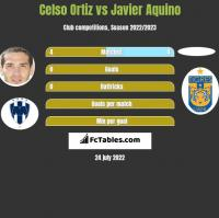 Celso Ortiz vs Javier Aquino h2h player stats