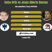 Celso Ortiz vs Jesus Alberto Duenas h2h player stats