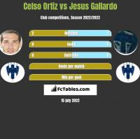 Celso Ortiz vs Jesus Gallardo h2h player stats