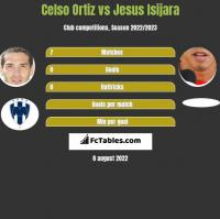 Celso Ortiz vs Jesus Isijara h2h player stats