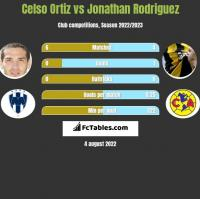 Celso Ortiz vs Jonathan Rodriguez h2h player stats