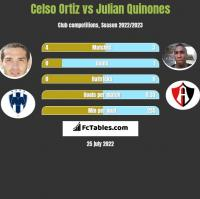 Celso Ortiz vs Julian Quinones h2h player stats