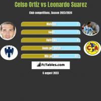 Celso Ortiz vs Leonardo Suarez h2h player stats