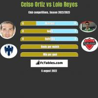 Celso Ortiz vs Lolo Reyes h2h player stats