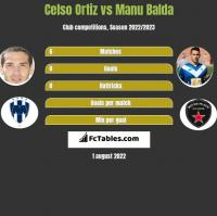 Celso Ortiz vs Manu Balda h2h player stats