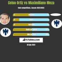 Celso Ortiz vs Maximiliano Meza h2h player stats