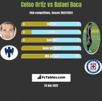 Celso Ortiz vs Rafael Baca h2h player stats