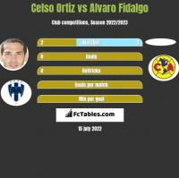 Celso Ortiz vs Alvaro Fidalgo h2h player stats
