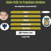 Celso Ortiz vs Francisco Cordova h2h player stats