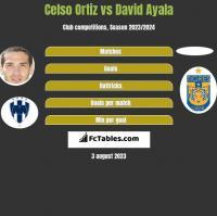 Celso Ortiz vs David Ayala h2h player stats