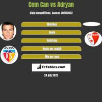 Cem Can vs Adryan h2h player stats