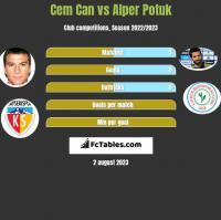 Cem Can vs Alper Potuk h2h player stats