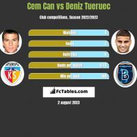 Cem Can vs Deniz Tueruec h2h player stats