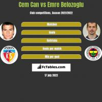 Cem Can vs Emre Belozoglu h2h player stats