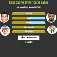 Cem Can vs Enver Cenk Sahin h2h player stats