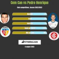 Cem Can vs Pedro Henrique h2h player stats