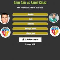 Cem Can vs Samil Cinaz h2h player stats