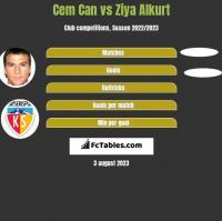 Cem Can vs Ziya Alkurt h2h player stats
