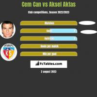Cem Can vs Aksel Aktas h2h player stats