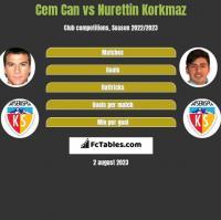 Cem Can vs Nurettin Korkmaz h2h player stats