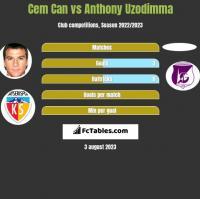 Cem Can vs Anthony Uzodimma h2h player stats