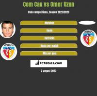 Cem Can vs Omer Uzun h2h player stats
