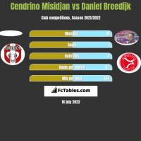 Cendrino Misidjan vs Daniel Breedijk h2h player stats