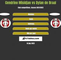 Cendrino Misidjan vs Dylan de Braal h2h player stats