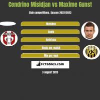 Cendrino Misidjan vs Maxime Gunst h2h player stats