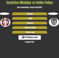 Cendrino Misidjan vs Robin Polley h2h player stats