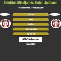 Cendrino Misidjan vs Amien Jeddaoui h2h player stats