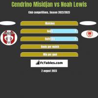 Cendrino Misidjan vs Noah Lewis h2h player stats