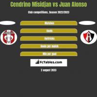 Cendrino Misidjan vs Juan Alonso h2h player stats