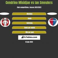 Cendrino Misidjan vs Ian Smeulers h2h player stats