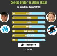 Cengiz Under vs Albin Ekdal h2h player stats