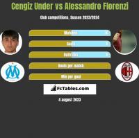 Cengiz Under vs Alessandro Florenzi h2h player stats
