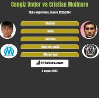 Cengiz Under vs Cristian Molinaro h2h player stats