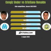 Cengiz Under vs Cristiano Ronaldo h2h player stats