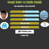 Cengiz Under vs Danilo Cataldi h2h player stats