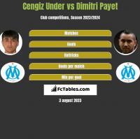 Cengiz Under vs Dimitri Payet h2h player stats