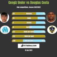 Cengiz Under vs Douglas Costa h2h player stats