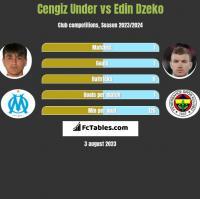 Cengiz Under vs Edin Dzeko h2h player stats