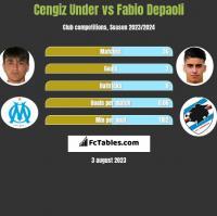 Cengiz Under vs Fabio Depaoli h2h player stats