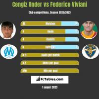 Cengiz Under vs Federico Viviani h2h player stats