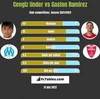 Cengiz Under vs Gaston Ramirez h2h player stats