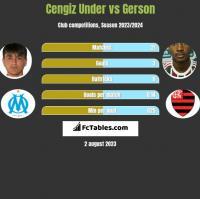 Cengiz Under vs Gerson h2h player stats