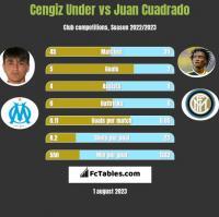 Cengiz Under vs Juan Cuadrado h2h player stats