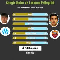 Cengiz Under vs Lorenzo Pellegrini h2h player stats